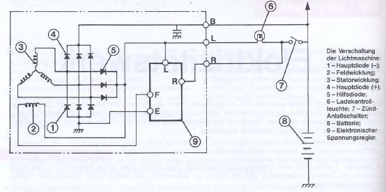 motorangs L300 4x4 FAQ: Elektrik - Heizung - Innenausstattung ...